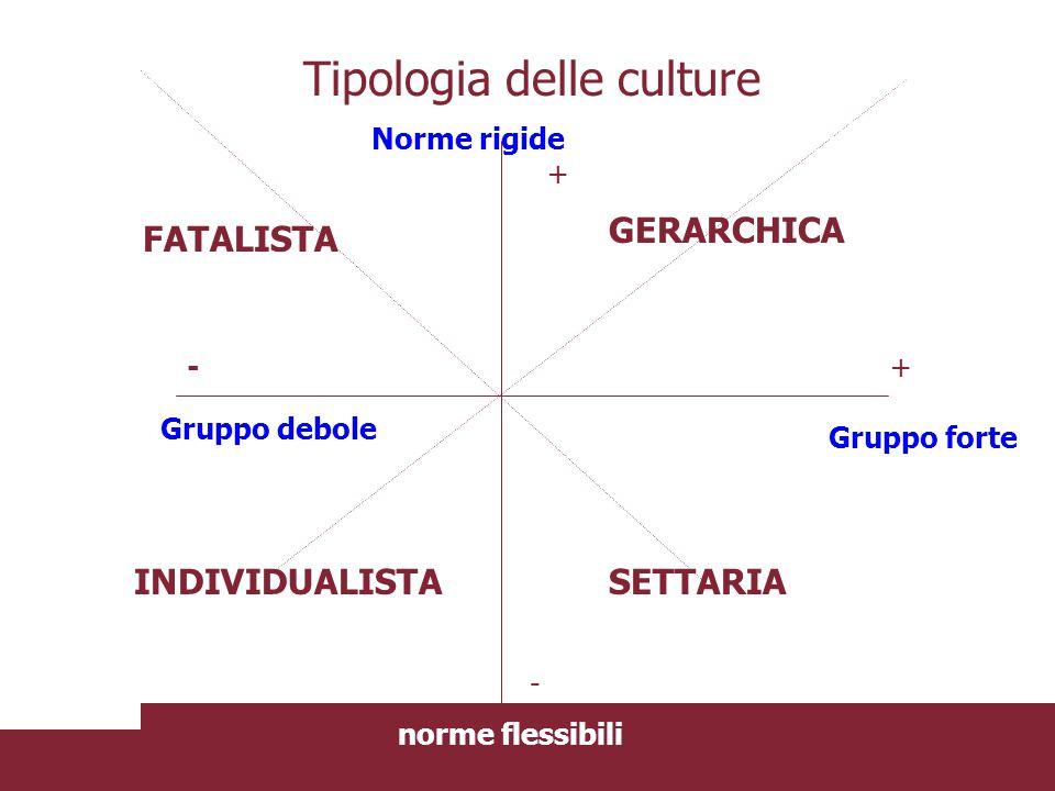 Tipologia delle culture Norme rigide norme flessibili + + - - Gruppo forte Gruppo debole FATALISTA GERARCHICA INDIVIDUALISTASETTARIA Asse del centro p