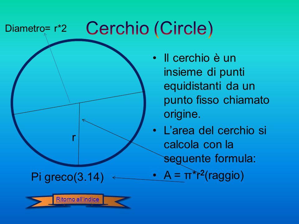 Il cerchio è un insieme di punti equidistanti da un punto fisso chiamato origine.