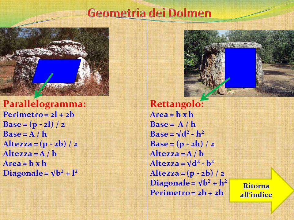 Ritorna all'indice Parallelogramma: Perimetro = 2l + 2b Base = (p - 2l) / 2 Base = A / h Altezza = (p - 2b) / 2 Altezza = A / b Area = b x h Diagonale = √b² + l² Rettangolo: Area = b x h Base = A / h Base = √d² - h² Base = (p - 2h) / 2 Altezza = A / b Altezza = √d² - b² Altezza = (p - 2b) / 2 Diagonale = √b² + h² Perimetro = 2b + 2h