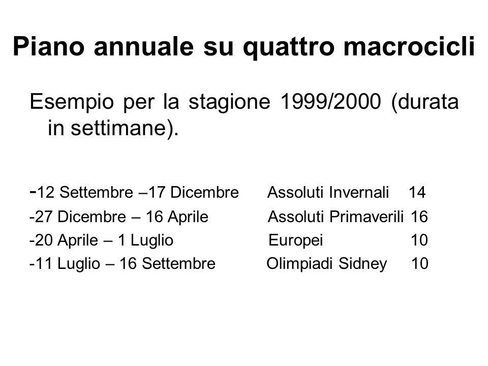 Piano annuale su quattro macrocicli Esempio per la stagione 1999/2000 (durata in settimane). - 12 Settembre –17 Dicembre Assoluti Invernali 14 -27 Dic