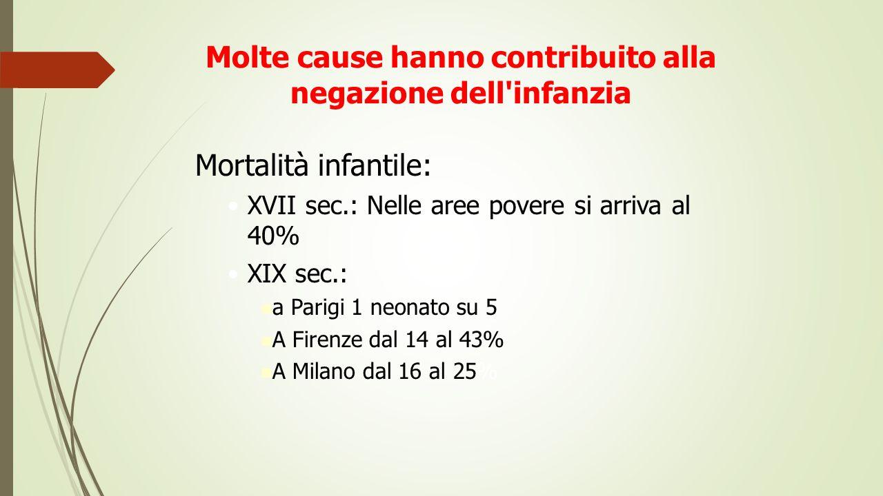 Molte cause hanno contribuito alla negazione dell'infanzia Mortalità infantile: XVII sec.: Nelle aree povere si arriva al 40% XIX sec.: a Parigi 1 neo