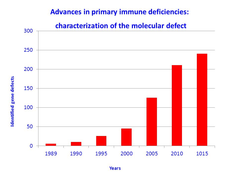 Advances in primary immune deficiencies: characterization of the molecular defect Years Identified gene defects