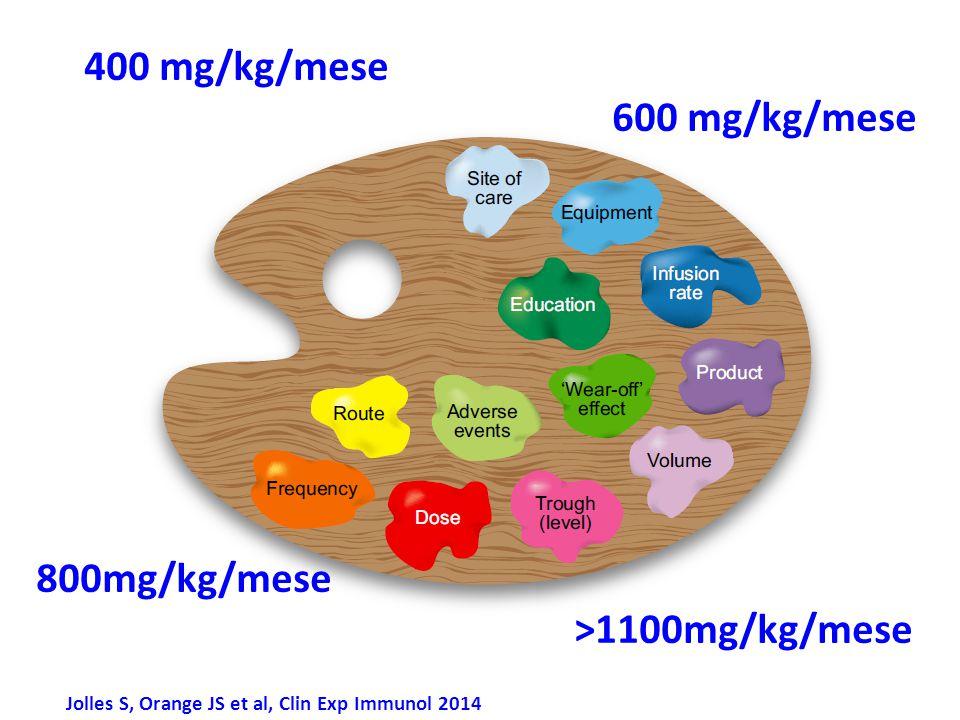 Jolles S, Orange JS et al, Clin Exp Immunol 2014 400 mg/kg/mese 600 mg/kg/mese 800mg/kg/mese >1100mg/kg/mese
