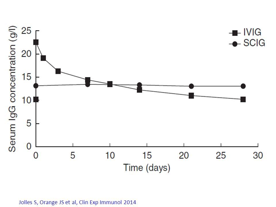 Jolles S, Orange JS et al, Clin Exp Immunol 2014