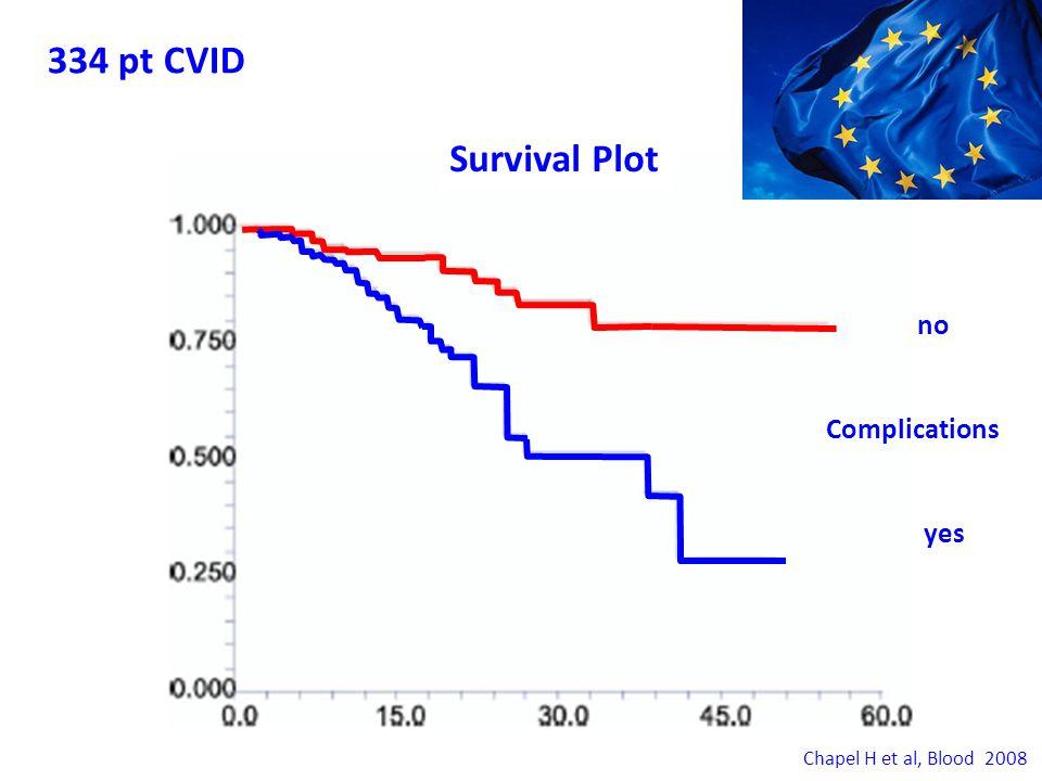 334 pt CVID Survival Plot no Complications yes Chapel H et al, Blood 2008