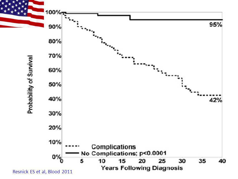 Quinti I et al, Blood 2012 Kaplan-Maier curves for patients with CVID 1 Cumulative; 2 without; 3 with cancer complication CVID 353 pt