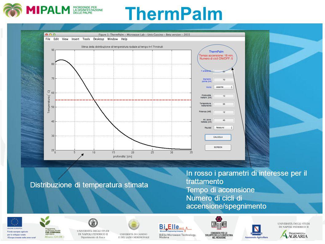 ThermPalm Distribuzione di temperatura stimata In rosso i parametri di interesse per il trattamento Tempo di accensione Numero di cicli di accensione/
