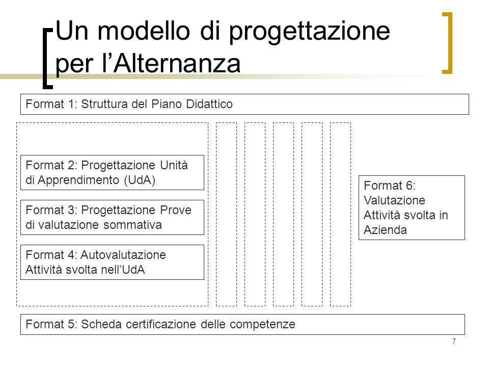 7 Un modello di progettazione per l'Alternanza Format 1: Struttura del Piano Didattico Format 2: Progettazione Unità di Apprendimento (UdA) Format 3: