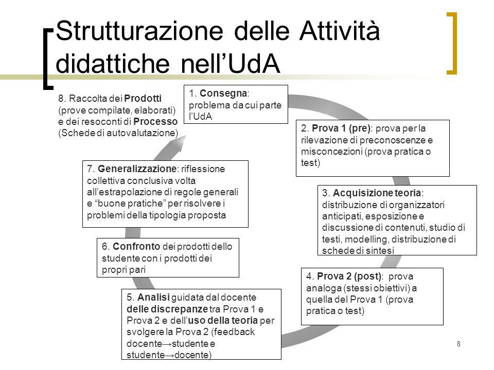 8 Strutturazione delle Attività didattiche nell'UdA 1. Consegna: problema da cui parte l'UdA 2. Prova 1 (pre): prova per la rilevazione di preconoscen