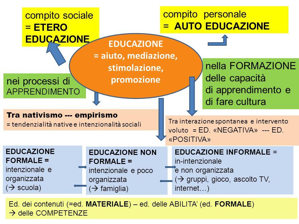 nei processi di APPRENDIMENTO nella FORMAZIONE delle capacità di apprendimento e di fare cultura compito sociale = ETERO EDUCAZIONE compito personale = AUTO EDUCAZIONE EDUCAZIONE FORMALE = intenzionale e organizzata (  scuola) EDUCAZIONE NON FORMALE = intenzionale e poco organizzata (  famiglia) EDUCAZIONE INFORMALE = in-intenzionale e non organizzata (  gruppi, gioco, ascolto TV, internet…) Tra nativismo --- empirismo = tendenzialità native e intenzionalità sociali Tra interazione spontanea e intervento voluto = ED.