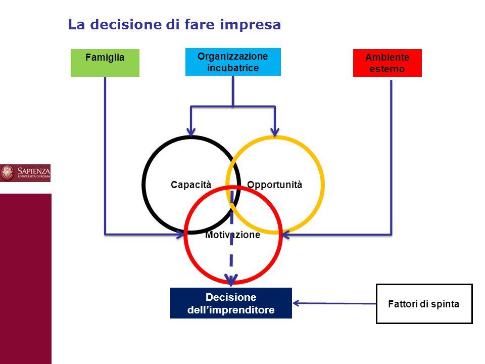 La decisione di fare impresa 10 FamigliaAmbiente esterno Organizzazione incubatrice CapacitàOpportunità Motivazione Decisione dell'imprenditore Fattor