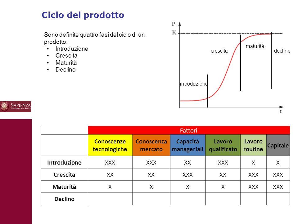 Ciclo del prodotto 10 Sono definite quattro fasi del ciclo di un prodotto: Introduzione Crescita Maturità Declino Fattori Conoscenze tecnologiche Conoscenza mercato Capacità manageriali Lavoro qualificato Lavoro routine Capitale IntroduzioneXXX XXXXXXX CrescitaXX XXXXXXXX MaturitàXXXXXXX Declino introduzione crescita maturità declino
