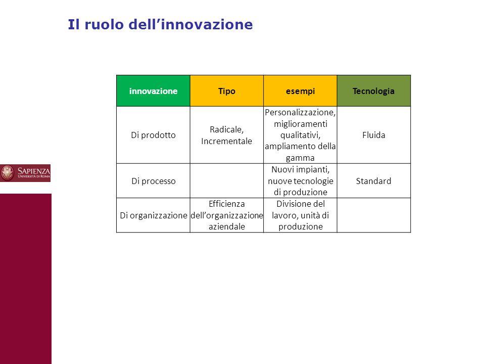 Il ruolo dell'innovazione 10 innovazioneTipoesempiTecnologia Di prodotto Radicale, Incrementale Personalizzazione, miglioramenti qualitativi, ampliamento della gamma Fluida Di processo Nuovi impianti, nuove tecnologie di produzione Standard Di organizzazione Efficienza dell'organizzazione aziendale Divisione del lavoro, unità di produzione