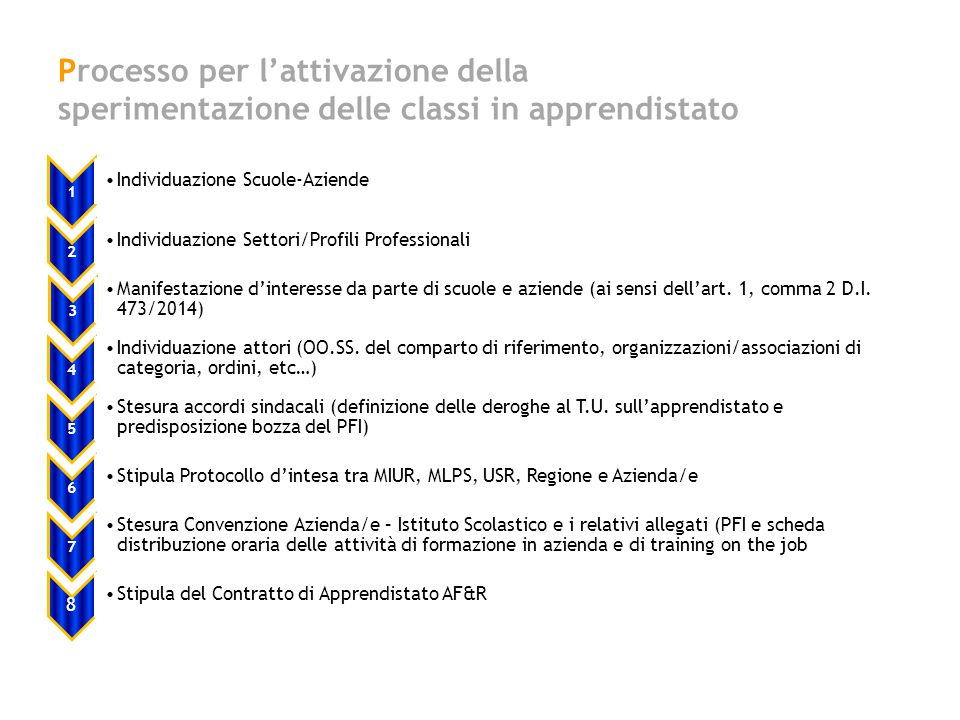 Processo per l'attivazione della sperimentazione delle classi in apprendistato 1 Individuazione Scuole-Aziende 2 Individuazione Settori/Profili Profes