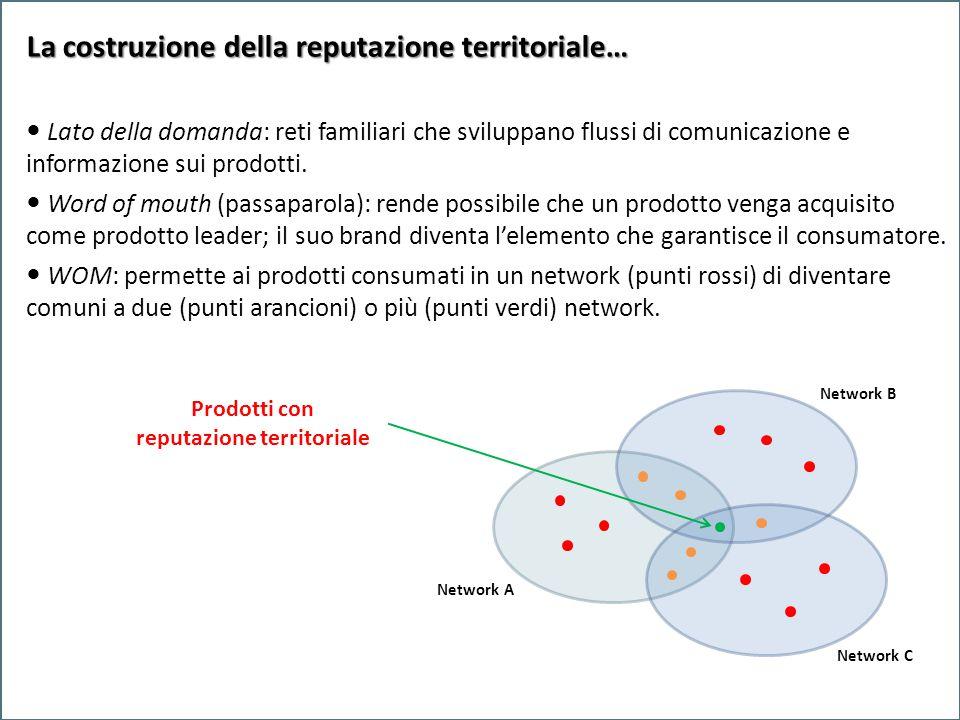 Network A Network B Network C Network A Network B La costruzione della reputazione territoriale… Lato della domanda: reti familiari che sviluppano flussi di comunicazione e informazione sui prodotti.