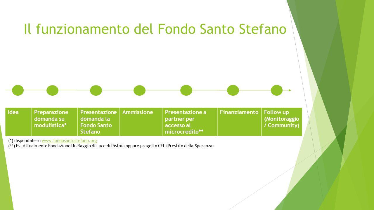Il funzionamento del Fondo Santo Stefano IdeaPreparazione domanda su modulistica* Presentazione domanda la Fondo Santo Stefano AmmissionePresentazione