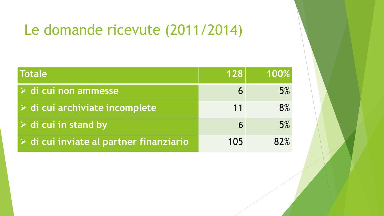Le domande ricevute (2011/2014) Totale128100%  di cui non ammesse65%  di cui archiviate incomplete11 8%  di cui in stand by 6 5%  di cui inviate al partner finanziario10582%