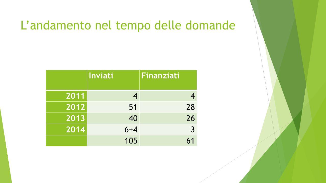 L'andamento nel tempo delle domande InviatiFinanziati 201144 20125128 20134026 20146+43 10561