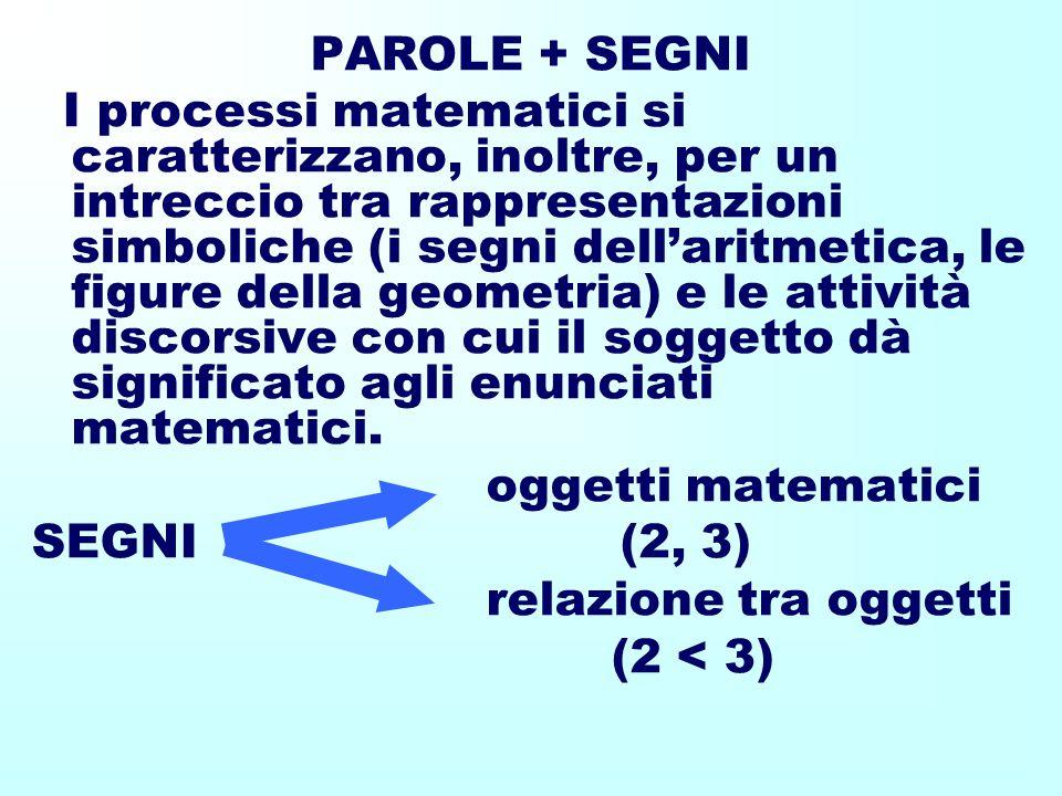 PAROLE + SEGNI I processi matematici si caratterizzano, inoltre, per un intreccio tra rappresentazioni simboliche (i segni dell'aritmetica, le figure della geometria) e le attività discorsive con cui il soggetto dà significato agli enunciati matematici.