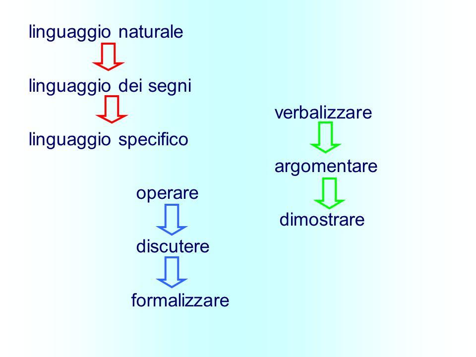 linguaggio naturale linguaggio dei segni verbalizzare linguaggio specifico argomentare operare dimostrare discutere formalizzare