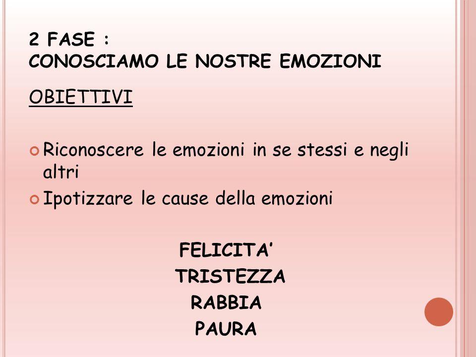2 FASE : CONOSCIAMO LE NOSTRE EMOZIONI OBIETTIVI Riconoscere le emozioni in se stessi e negli altri Ipotizzare le cause della emozioni FELICITA' TRISTEZZA RABBIA PAURA
