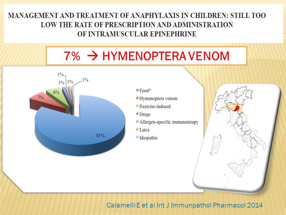 Calamelli E et al Int J Immunpathol Pharmacol 2014 7%  HYMENOPTERA VENOM