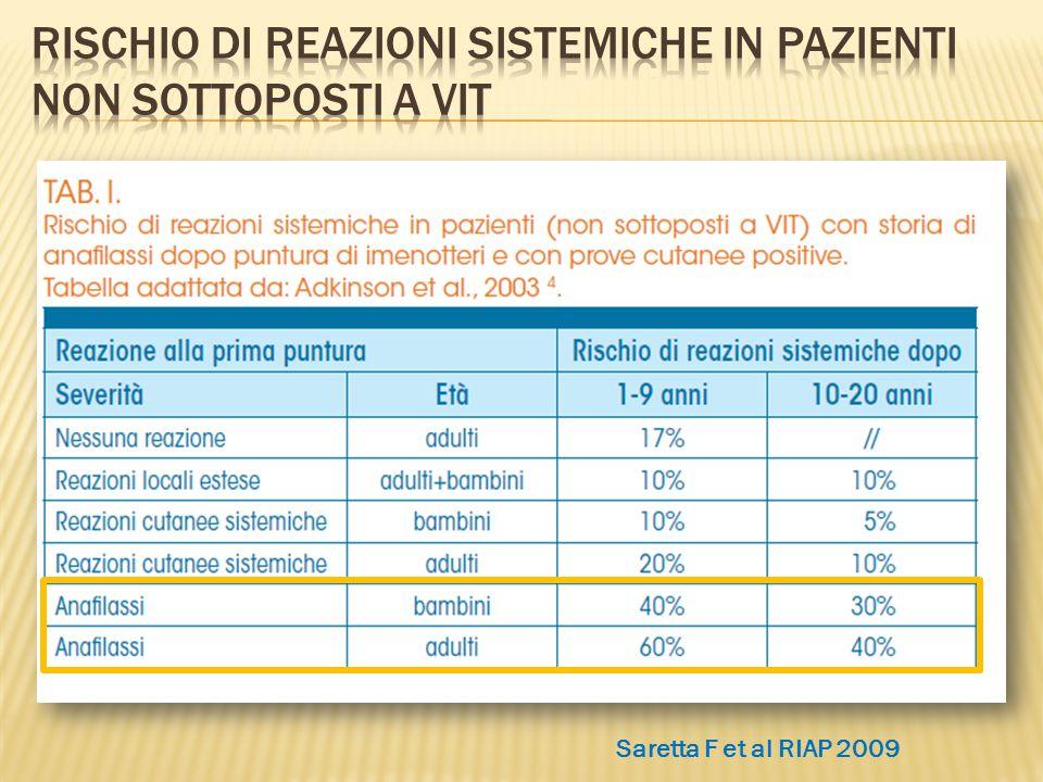 Saretta F et al RIAP 2009
