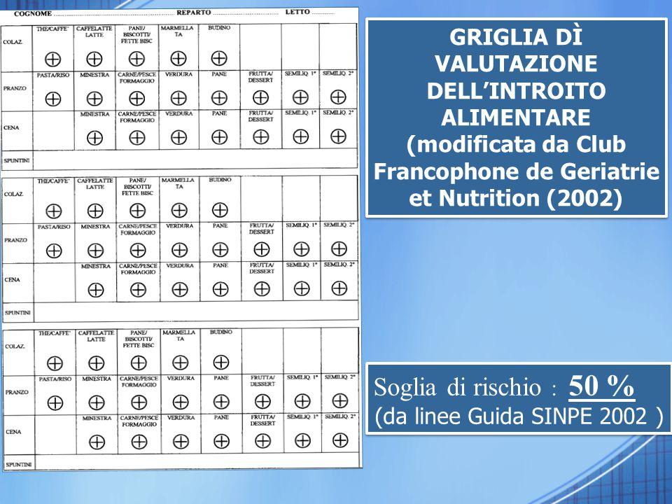 GRIGLIA DÌ VALUTAZIONE DELL'INTROITO ALIMENTARE (modificata da Club Francophone de Geriatrie et Nutrition (2002) GRIGLIA DÌ VALUTAZIONE DELL'INTROITO