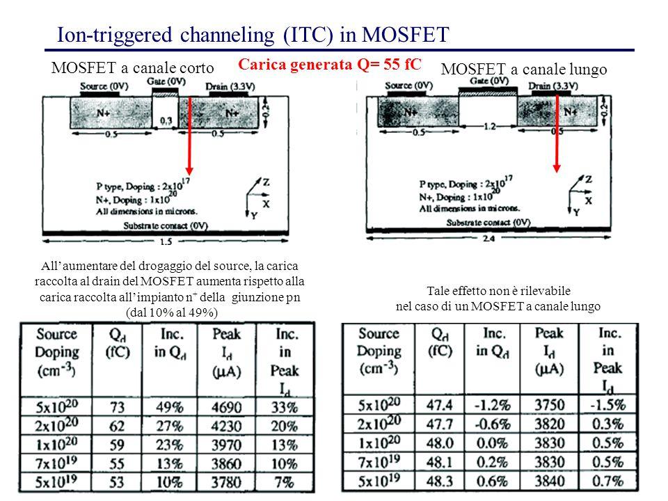 10 Ion-triggered channeling (ITC) in MOSFET MOSFET a canale corto MOSFET a canale lungo All'aumentare del drogaggio del source, la carica raccolta al drain del MOSFET aumenta rispetto alla carica raccolta all'impianto n + della giunzione pn (dal 10% al 49%) Tale effetto non è rilevabile nel caso di un MOSFET a canale lungo Carica generata Q= 55 fC