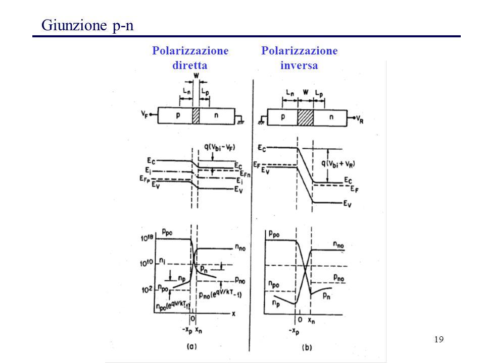 19 Giunzione p-n Polarizzazione diretta Polarizzazione inversa