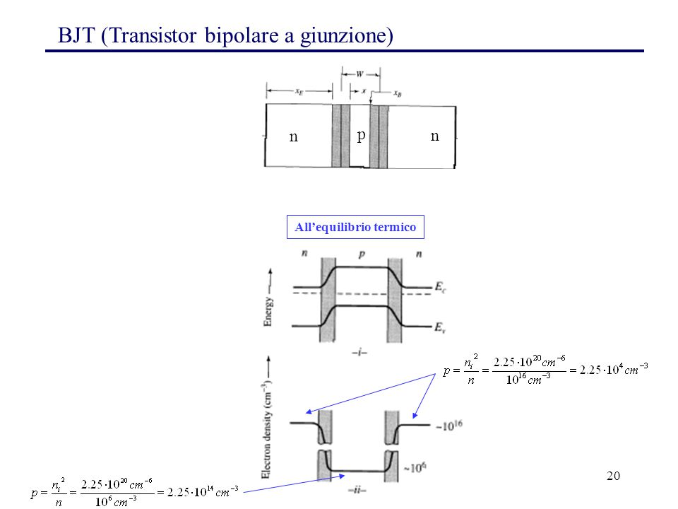 20 All'equilibrio termico BJT (Transistor bipolare a giunzione) n p n