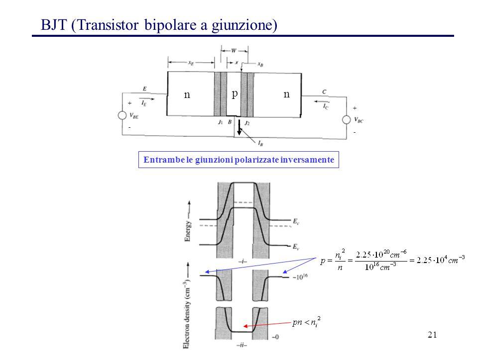 21 Entrambe le giunzioni polarizzate inversamente BJT (Transistor bipolare a giunzione) n p n + - + -