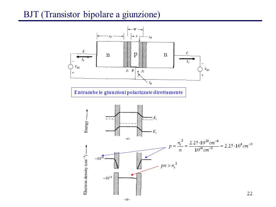 22 Entrambe le giunzioni polarizzate direttamente BJT (Transistor bipolare a giunzione) n p n