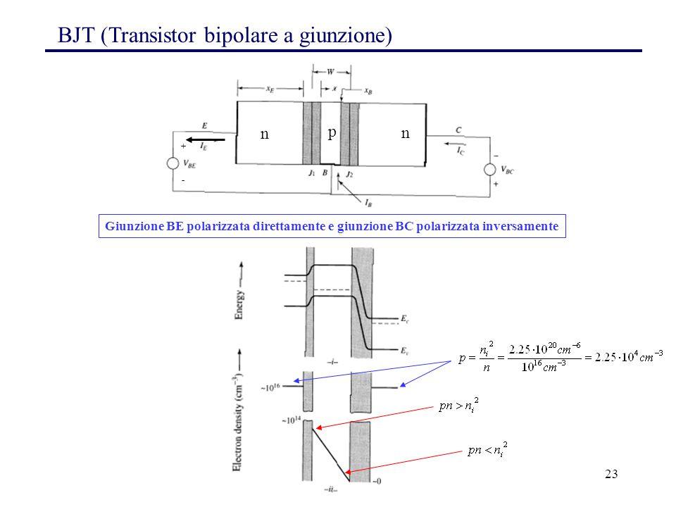 23 Giunzione BE polarizzata direttamente e giunzione BC polarizzata inversamente BJT (Transistor bipolare a giunzione) n p n + -