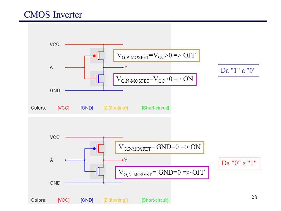 28 CMOS Inverter V G,P-MOSFET =V CC >0 => OFF V G,N-MOSFET =V CC >0 => ON V G,P-MOSFET = GND=0 => ON V G,N-MOSFET = GND=0 => OFF Da 1 a 0 Da 0 a 1