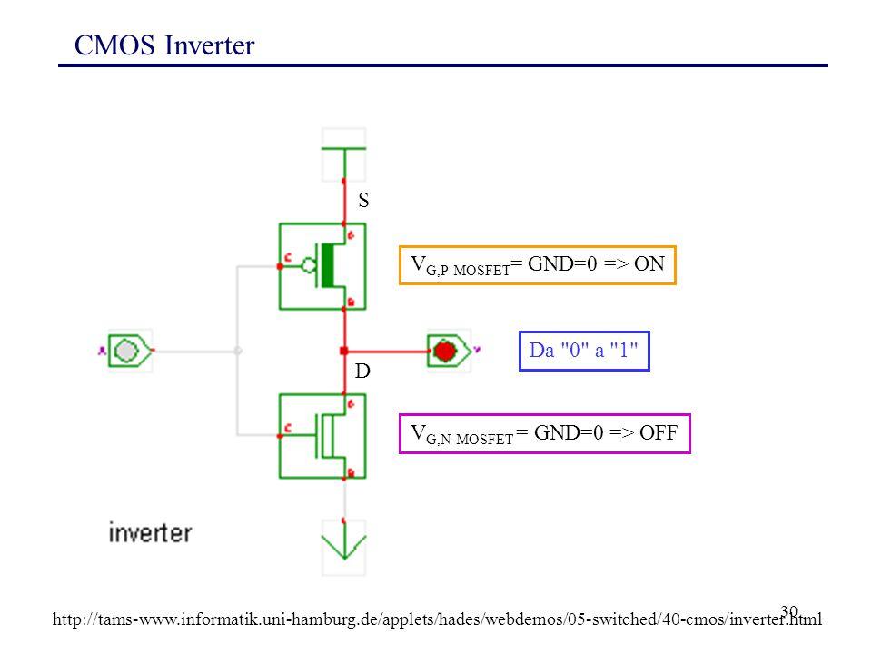 30 CMOS Inverter http://tams-www.informatik.uni-hamburg.de/applets/hades/webdemos/05-switched/40-cmos/inverter.html V G,P-MOSFET = GND=0 => ON V G,N-MOSFET = GND=0 => OFF Da 0 a 1 S D