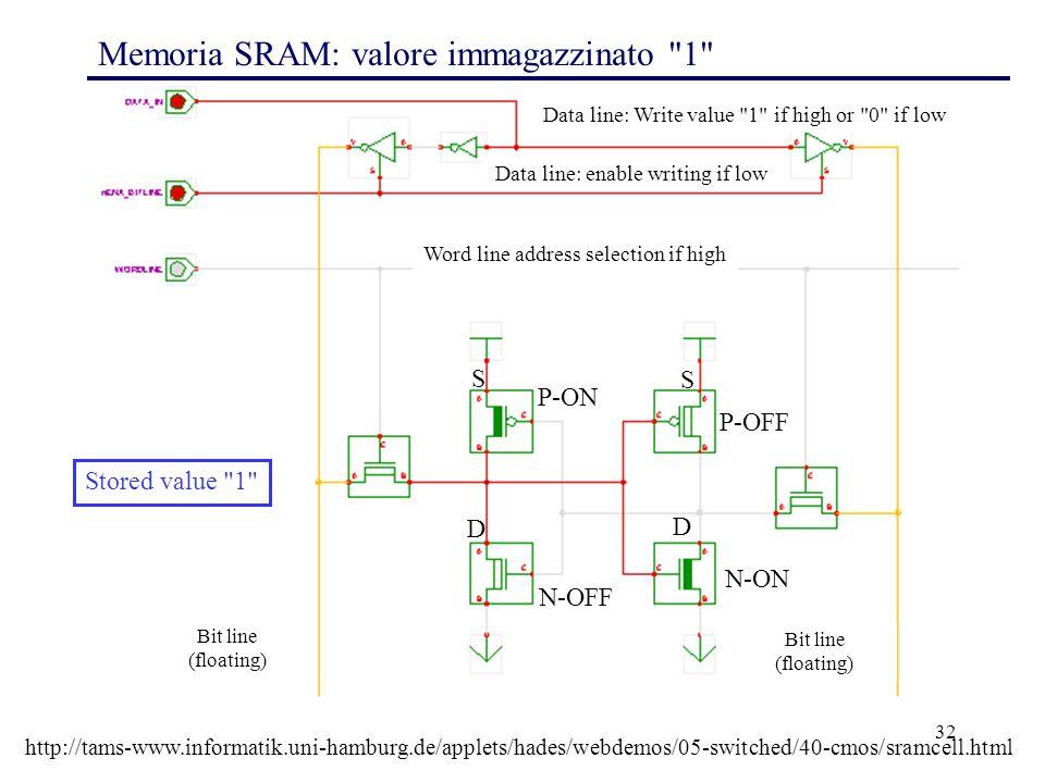 32 Memoria SRAM: valore immagazzinato