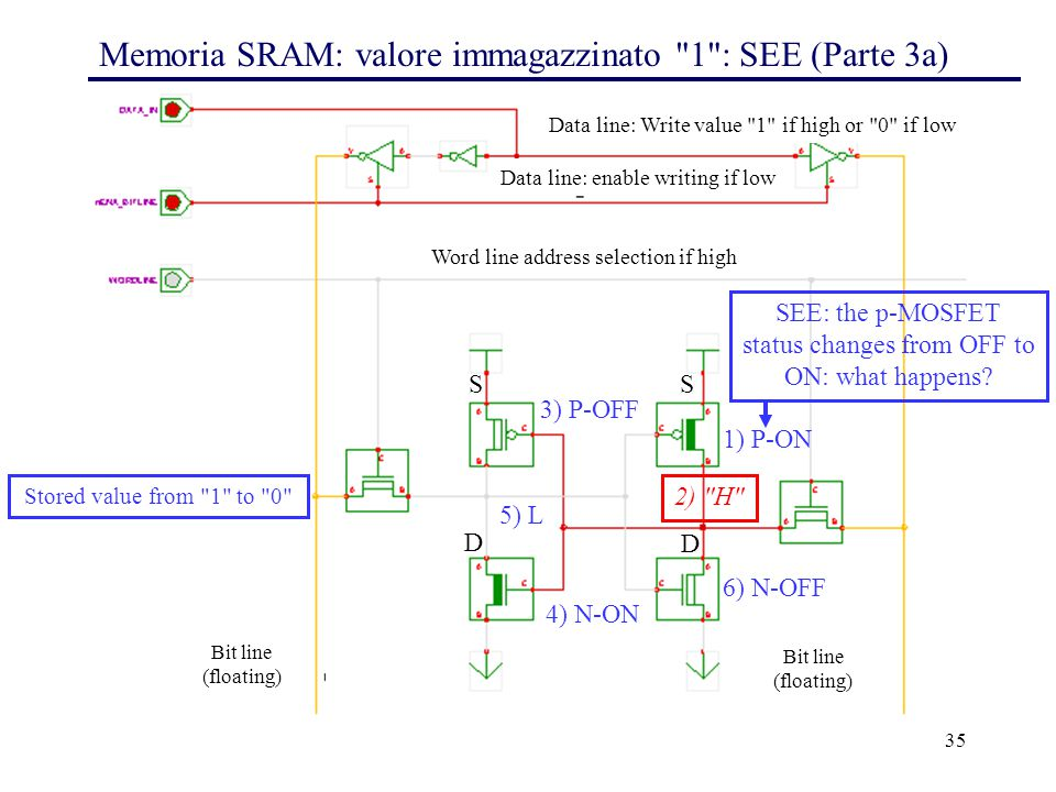 35 Memoria SRAM: valore immagazzinato 1 : SEE (Parte 3a) 3) P-OFF 1) P-ON 6) N-OFF 4) N-ON Word line address selection if high Bit line (floating) Bit line (floating) Data line: Write value 1 if high or 0 if low Data line: enable writing if low Stored value from 1 to 0 SEE: the p-MOSFET status changes from OFF to ON: what happens.