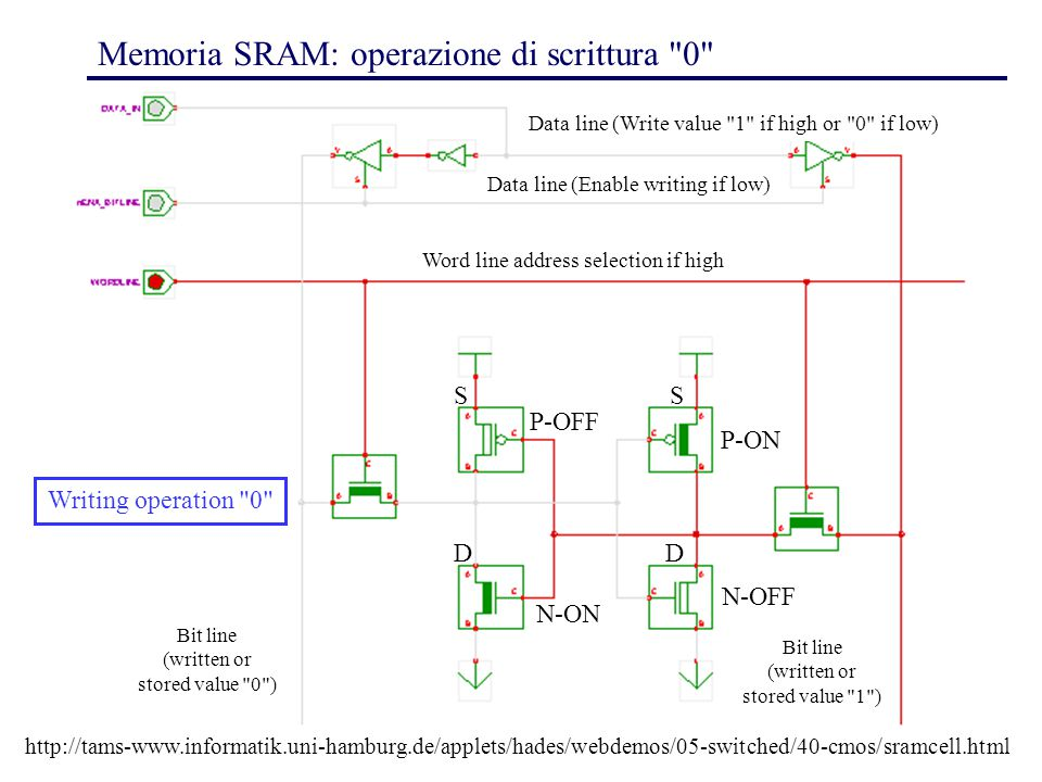 37 Memoria SRAM: operazione di scrittura 0 P-OFF P-ON N-OFF N-ON Word line address selection if high http://tams-www.informatik.uni-hamburg.de/applets/hades/webdemos/05-switched/40-cmos/sramcell.html Bit line (written or stored value 0 ) Bit line (written or stored value 1 ) Data line (Write value 1 if high or 0 if low) Data line (Enable writing if low) Writing operation 0 SS DD