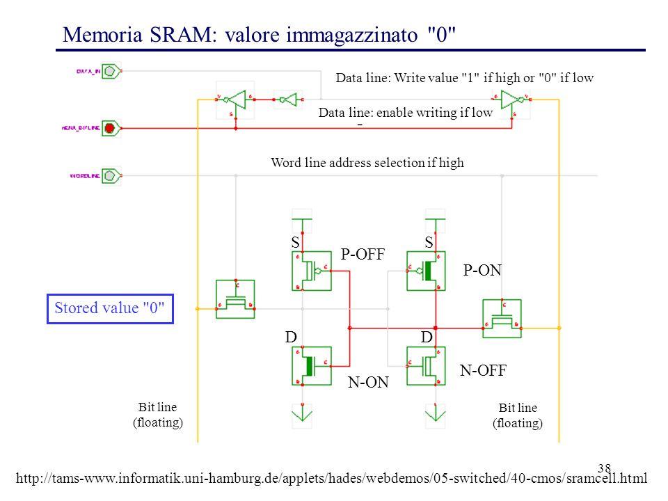 38 Memoria SRAM: valore immagazzinato