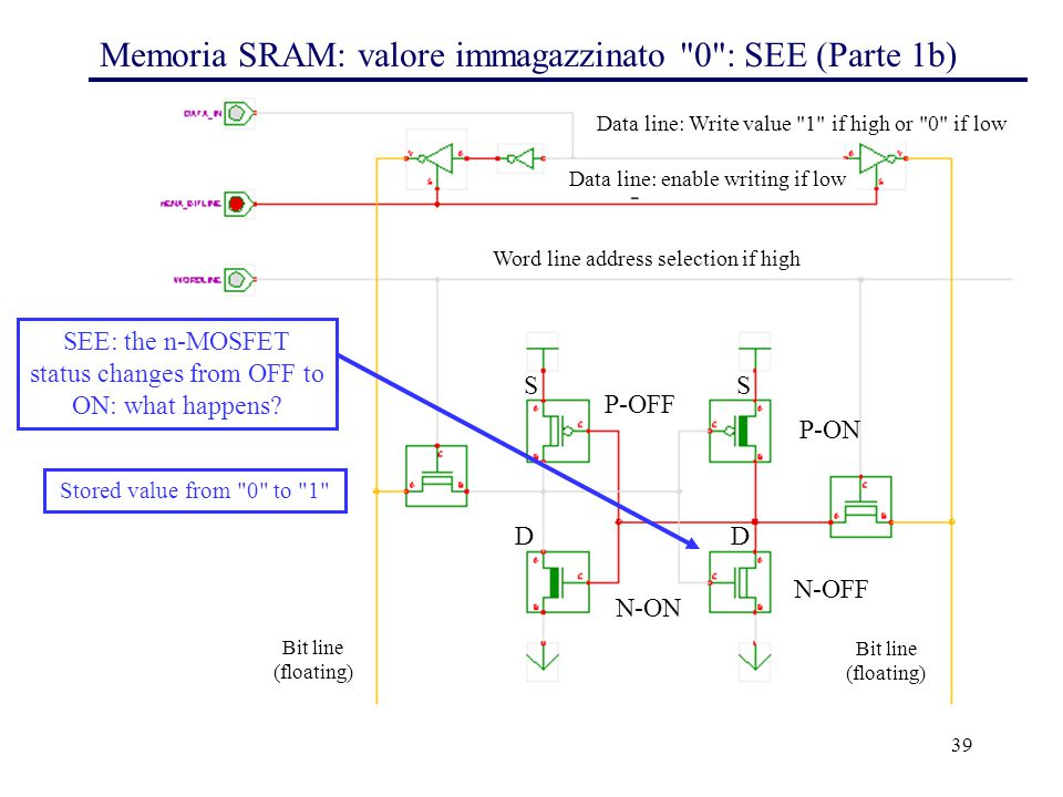 39 Memoria SRAM: valore immagazzinato 0 : SEE (Parte 1b) P-OFF P-ON N-OFF N-ON Word line address selection if high Bit line (floating) Bit line (floating) Data line: Write value 1 if high or 0 if low Data line: enable writing if low SEE: the n-MOSFET status changes from OFF to ON: what happens.