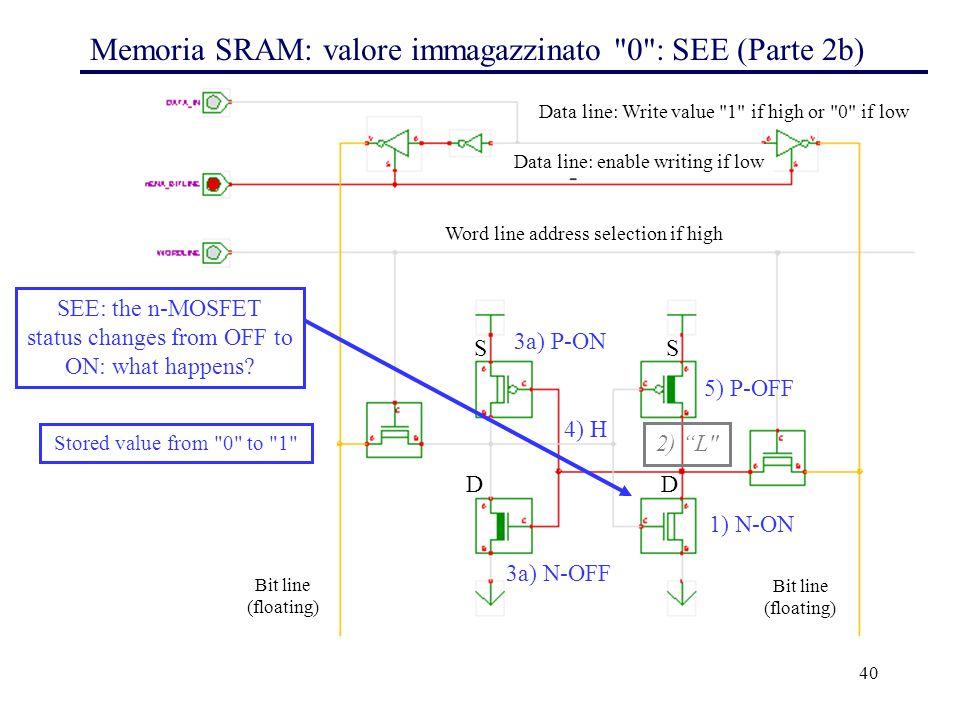 40 Memoria SRAM: valore immagazzinato