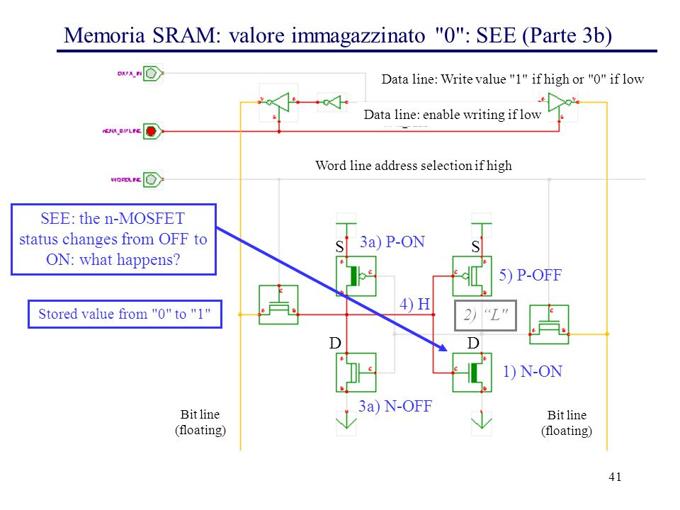 41 Memoria SRAM: valore immagazzinato