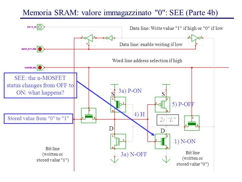 42 Memoria SRAM: valore immagazzinato