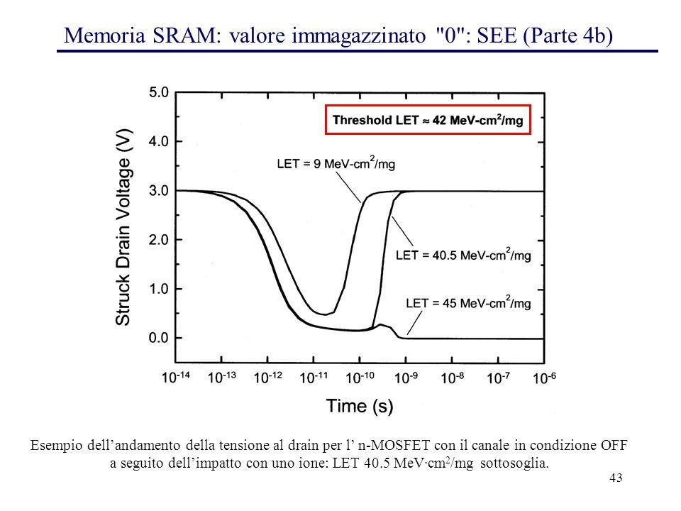 43 Memoria SRAM: valore immagazzinato 0 : SEE (Parte 4b) Esempio dell'andamento della tensione al drain per l' n-MOSFET con il canale in condizione OFF a seguito dell'impatto con uno ione: LET 40.5 MeV·cm 2 /mg sottosoglia.