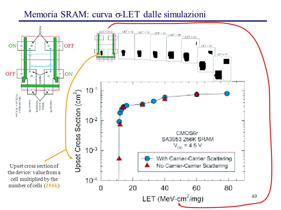 49 Memoria SRAM: curva  -LET dalle simulazioni Upset cross section of the device: value from a cell multiplied by the number of cells (256k) ON OFF ON