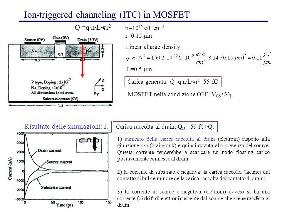 5 Ion-triggered channeling (ITC) in MOSFET Q =q·n·L·  r 2 n=10 19 e/h cm -3 r=0.15  m Linear charge density L=0.5  m Carica generata: Q=q·n·L·  r 2 =55 fC MOSFET nella condizione OFF: V GS <V T Carica raccolta al drain: Q D =59 fC>Q: Risultato delle simulazioni: I.