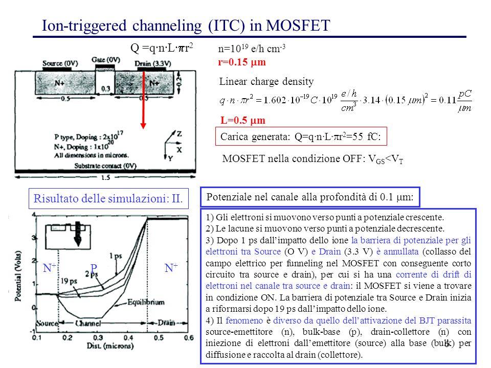 6 Ion-triggered channeling (ITC) in MOSFET Q =q·n·L·  r 2 n=10 19 e/h cm -3 r=0.15  m Linear charge density L=0.5  m Carica generata: Q=q·n·L·  r 2 =55 fC: MOSFET nella condizione OFF: V GS <V T Potenziale nel canale alla profondità di 0.1  m: Risultato delle simulazioni: II.