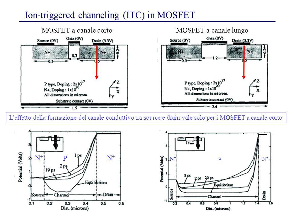 9 Ion-triggered channeling (ITC) in MOSFET L'effetto della formazione del canale conduttivo tra source e drain vale solo per i MOSFET a canale corto N+N+ N+N+ P MOSFET a canale cortoMOSFET a canale lungo N+N+ N+N+ P