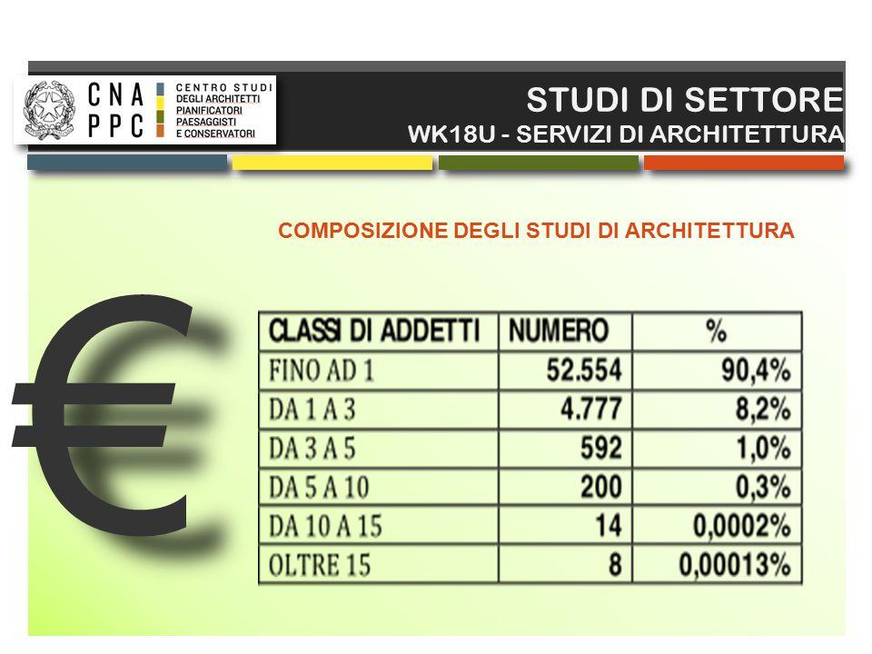 € € STUDI DI SETTORE WK18U - SERVIZI DI ARCHITETTURA COMPOSIZIONE DEGLI STUDI DI ARCHITETTURA